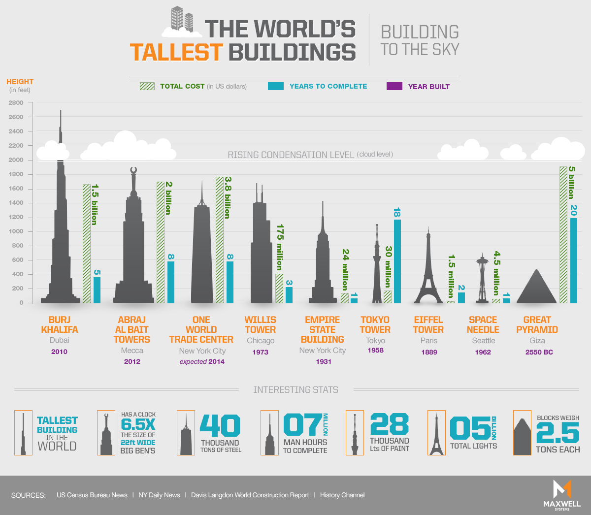 The World's Tallest Buildings #infographic