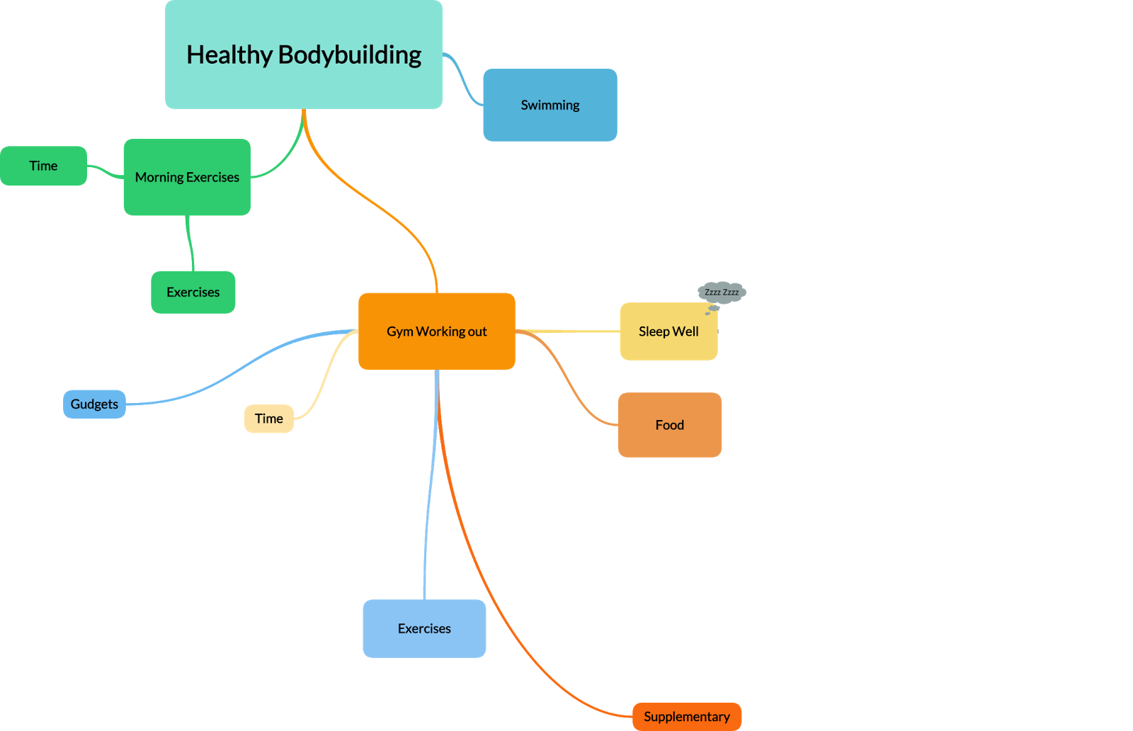 Body building mind map