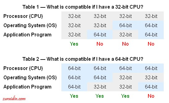 2012 zuraidins the main reason that 32 bit will always run on 64 bit is that the 64 bit components have been designed to work that way so the newer 64 bit systems are ccuart Choice Image