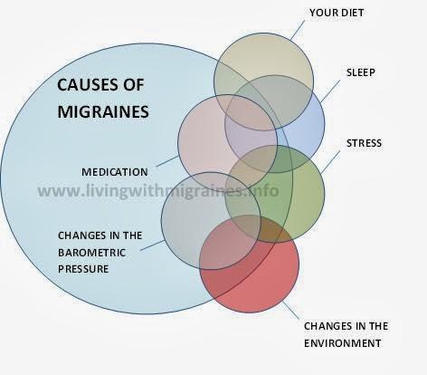 Symptoms of migraines in pregnancy