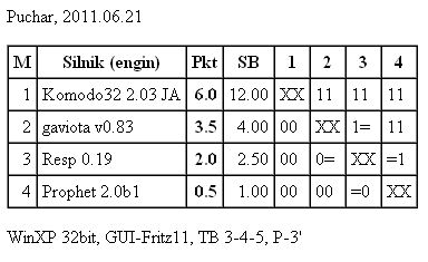 Komodo 2.03 tests Puch10