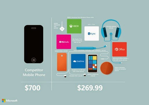 """Microsoft: """"Hãy mua Lumia 635 thay vì iPhone 6!"""""""