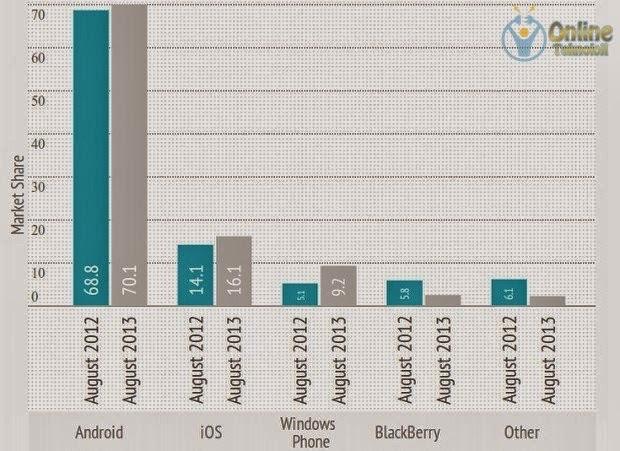 windows phone avrupa pazarı