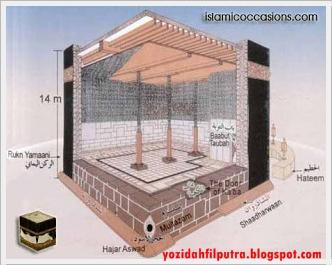 struktur-didalam-ka'bah