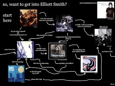 Flowchart: Elliott Smith