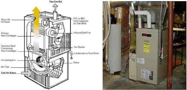 Electric power loads types electrical knowhow for Types of forced air heating systems