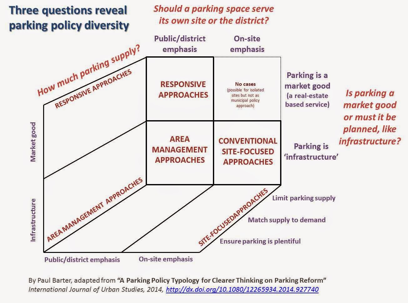 We need clearer thinking on key parking policy alternatives. Here is help.