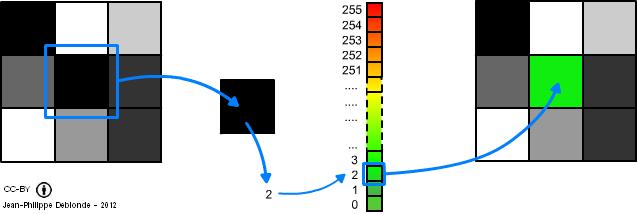 Explication du processus de recolorisation