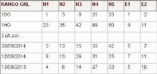 Directirz Nº1 (R1 rangos generales): rangos de cada número y 3 últimos sorteos del mes actual sorteo euromillones desde Ecuador