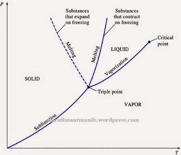 Mahabbahtu termodinamika diagram fase diagram p t untuk zat murni secara umum dapat dilihat dalam gambar berikut ini diagram ini sering juga disebut dengan diagram fase zat karena menunjukkan ccuart Gallery