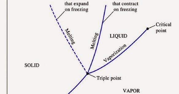 Mahabbahtu termodinamika diagram fase ccuart Choice Image