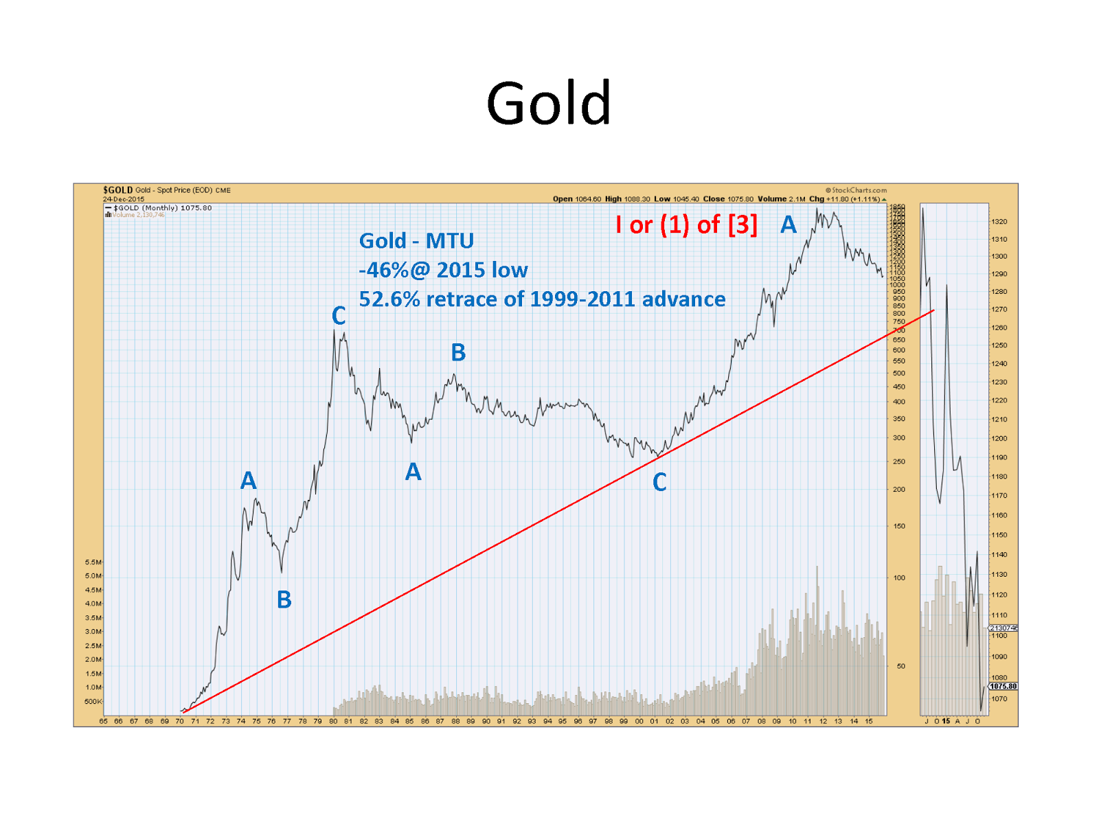 Gold as priced in USD