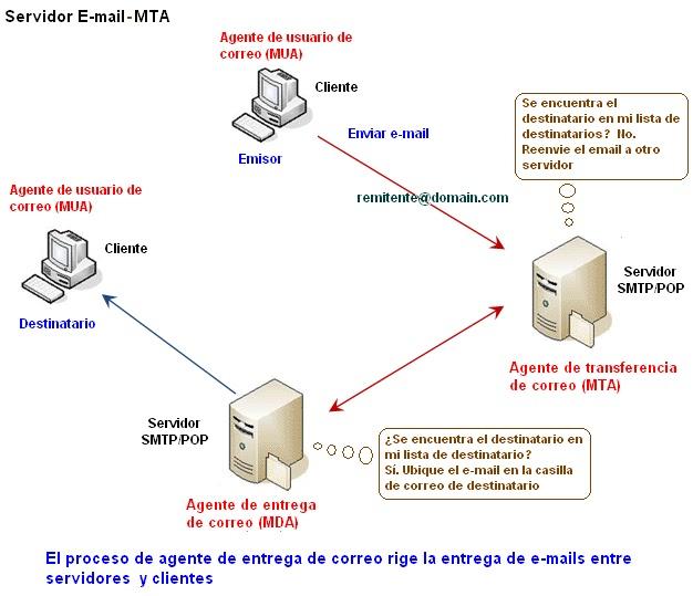 Roberto 39 S Networking Servicios De E Mail Y Protocolos