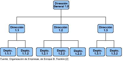 Ejemplo de manual de organizacion y funciones de un for Manual de operaciones de un restaurante ejemplo
