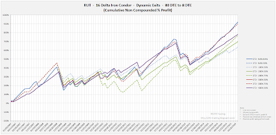 Iron Condor Equity Curves RUT 80 DTE 16 Delta Risk:Reward Exits