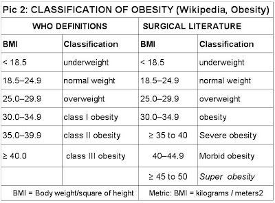 Classification Obesity The Growing Problem