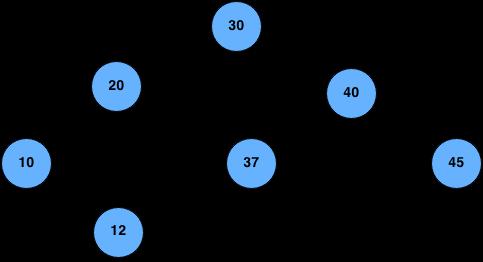 level order traversal example