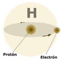 atomo de hidrogeno