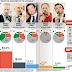 Genova l'ultimo sondaggio politico elettorale sulle intenzioni di voto