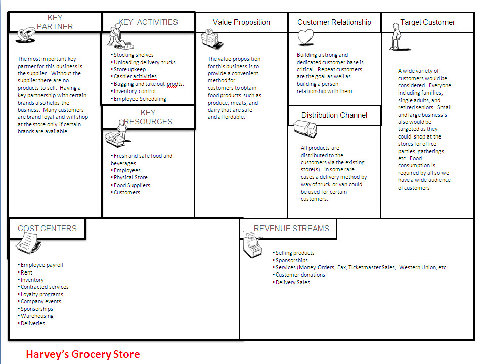 big basket business model pdf
