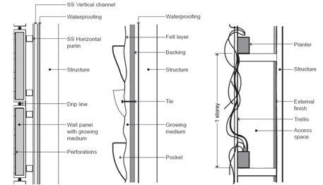 Vertical land jardines verticales sistemas constructivos for Sistema de riego jardin vertical