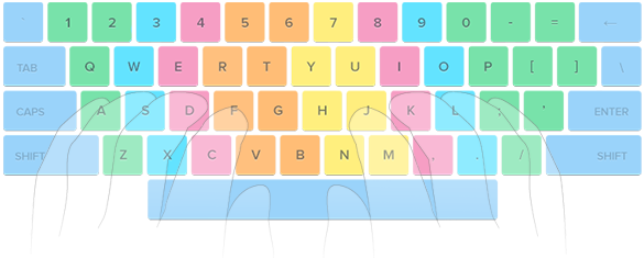 [Office tips] - Cách gõ bàn phím máy tính nhanh bằng 10 ngón tay