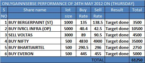 ONLYGAIN PERFORMANCE OF 24TH MAY 2012 ON (THURSDAY)...