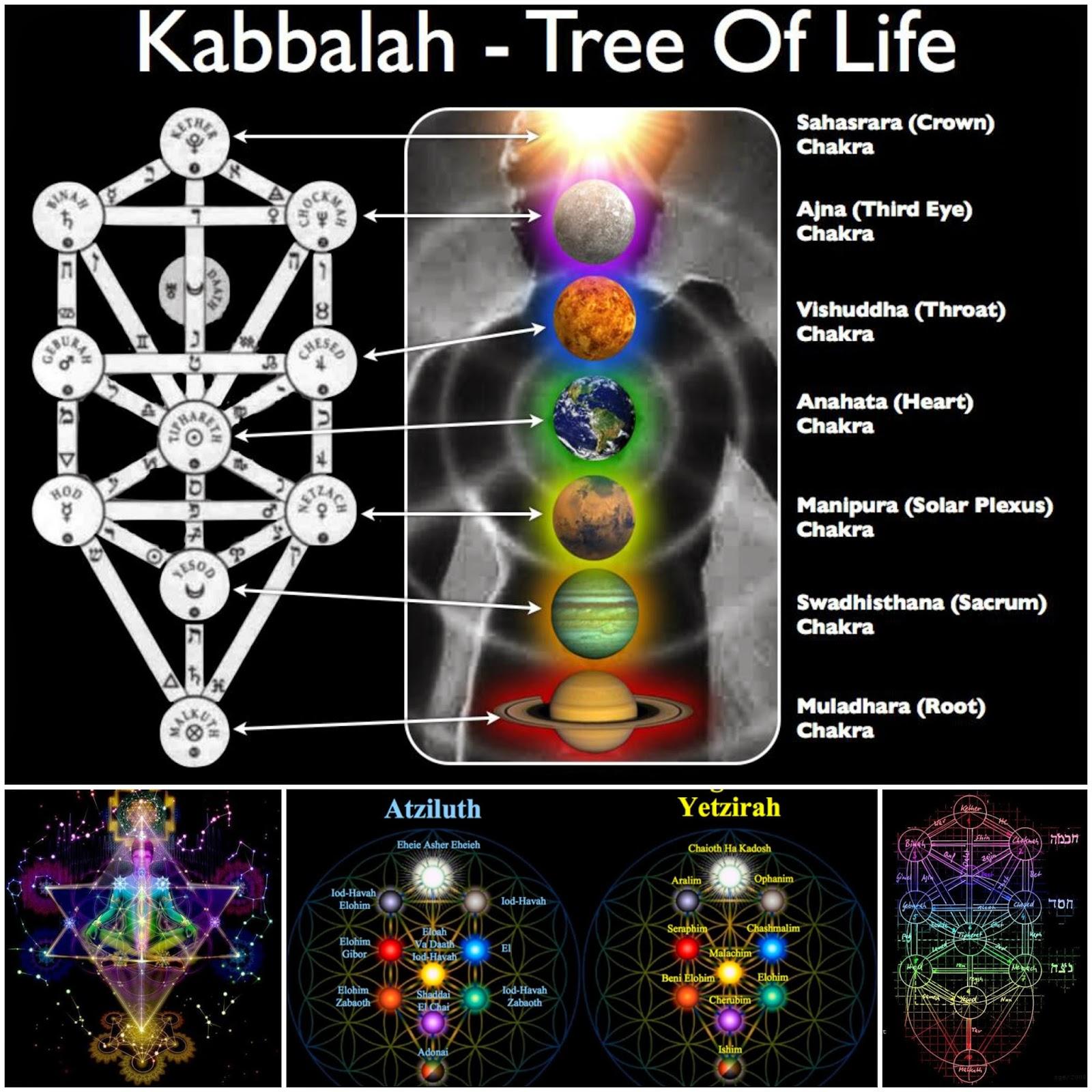 Relazioni, la kabbalah