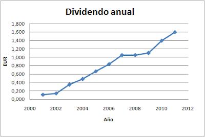 Dividendo Inditex