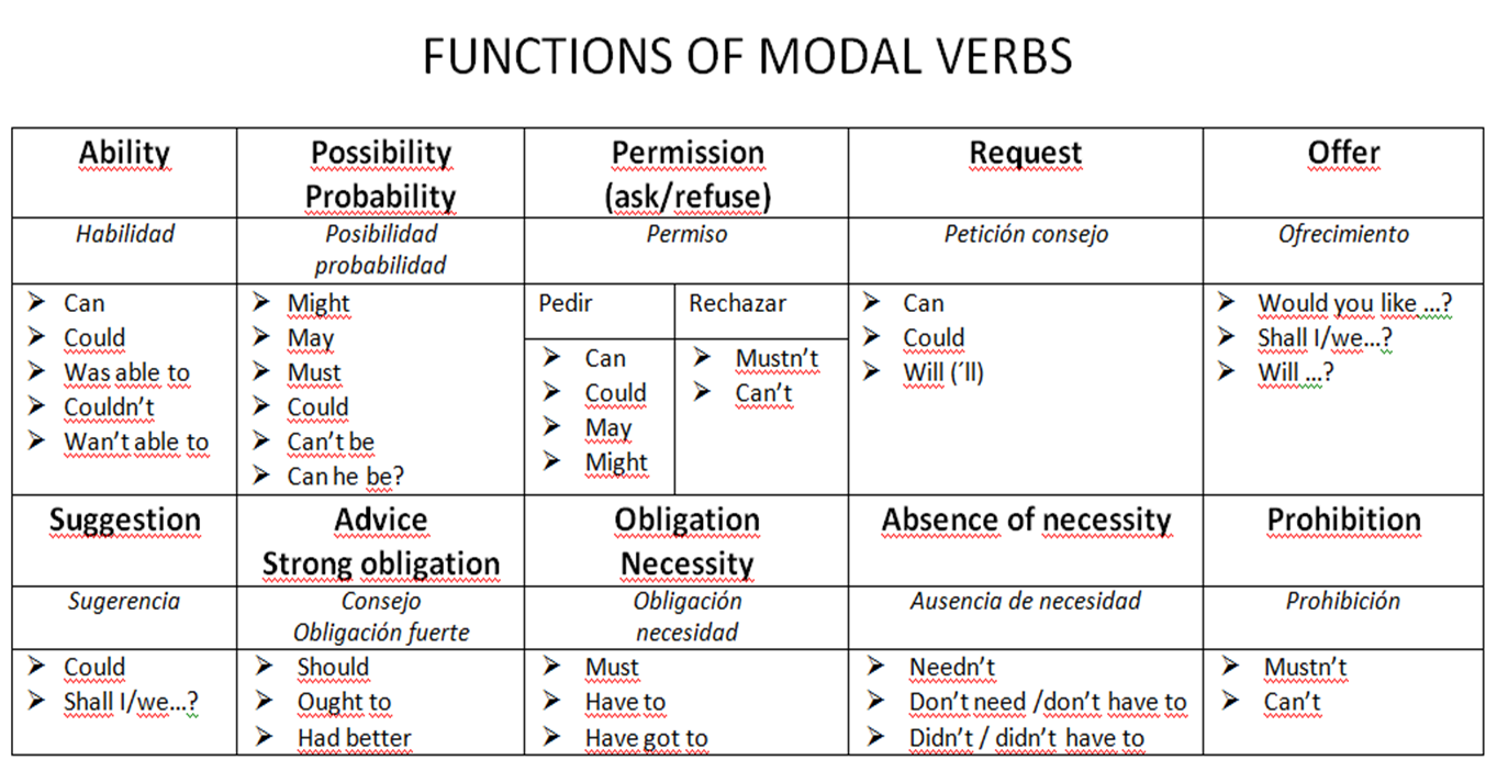 helping verbs list with urdu meaning pdf