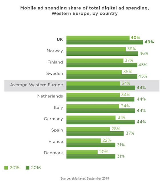 """mobile as a part of overall digital spending in europe"""