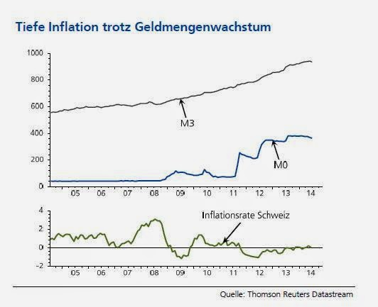 ACEMAXX-ANALYTICS: Geldmenge, Notenbankgeldmenge und Inflation