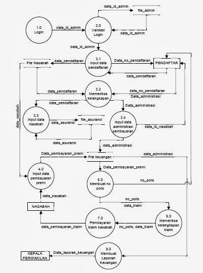 Ellie rafi raino analisis dan perancangan sistem pt asuransi dfd level 2 proses 3 ccuart Choice Image