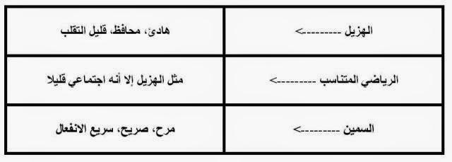 جدول  تحليل الشخصيات