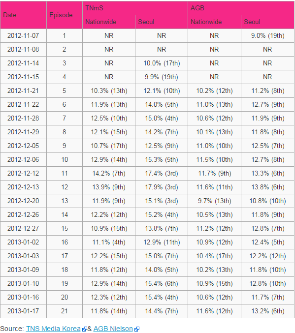 Rating Per Episode Drama Korea I Miss You / Missing You
