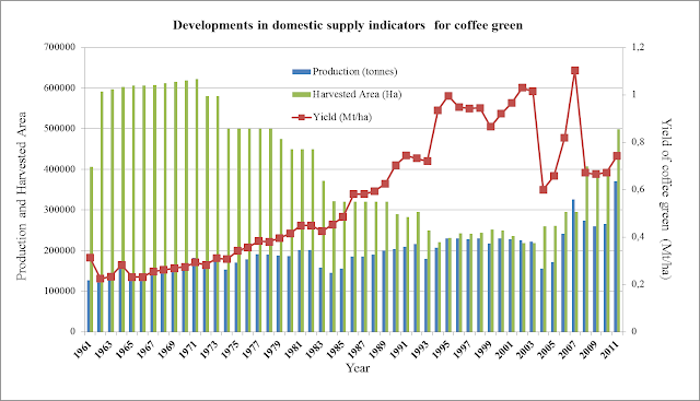 competitiveness and determinants of coffee exports To formulate future cocoa policy prescriptions and ensure continuous contribution of the subsector to poverty reduction, income generation and growth of the agriculture sector, the present study analyzed the export performance and determinants of cocoa exports from ghana.