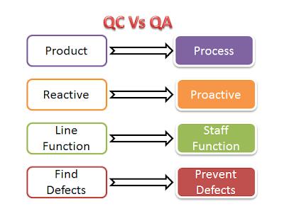 qa-qc-difference