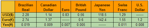 Current Currency Exchange Rates - SHL Numerical Reasoning Test by JobTestPrep.co.uk