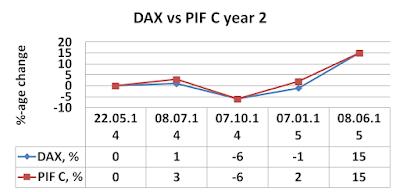 PIF C, DAX, versus, June, 2015