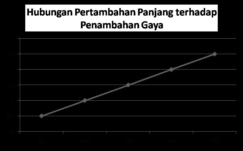 Praktikum pembuktian hukum hooke bukan sekedar materi for Grafik praktikum wien