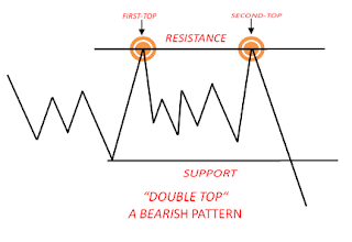 double_top_chart_pattern