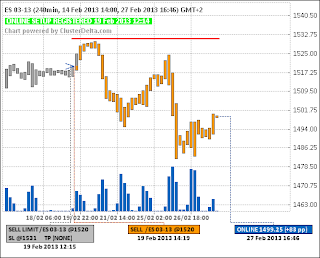 Short ES (e-mini S&P 500) (19.02.13) - (closed) - (+76pp)
