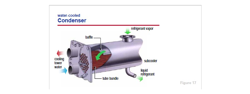 Trane Fluid Coolers : Water cooled condenser the chiller trane