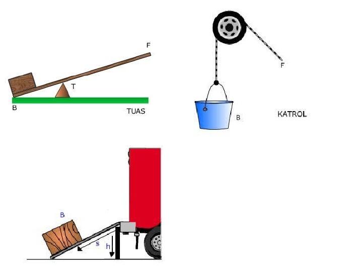Diagram Benda Bebas Untuk Katrol Dan Balok Image Collections How To Guide And Refrence