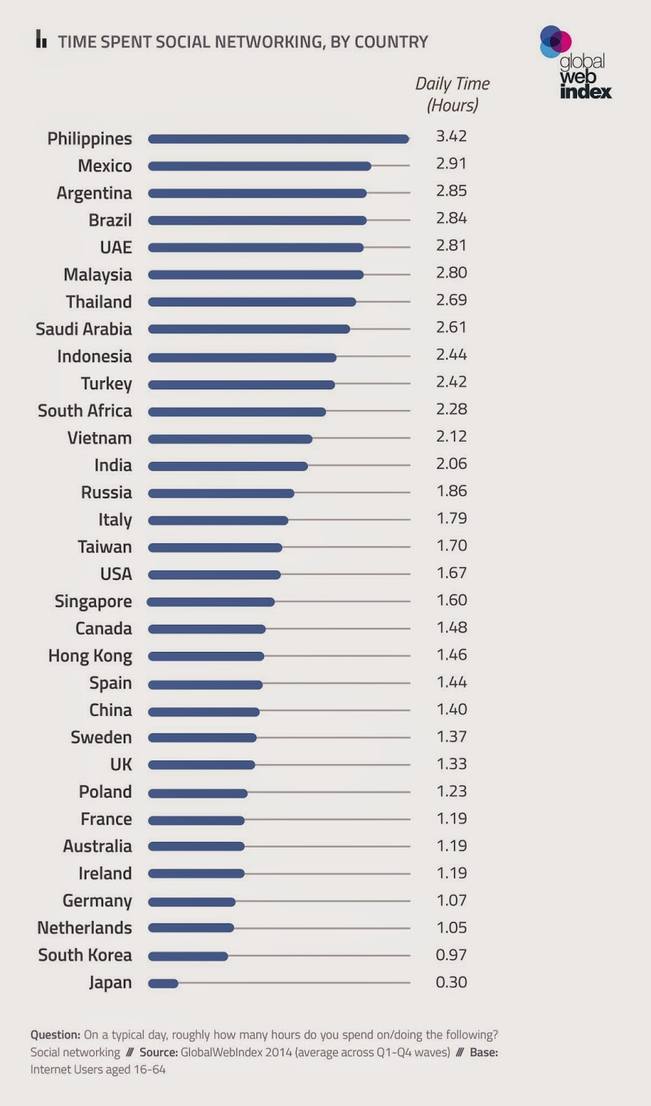 Time spent on Social Media Malaysia