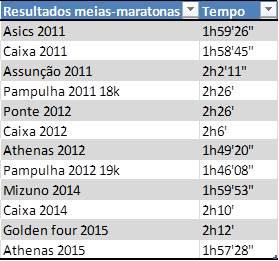 Tempos nas meias maratonas (e afins)