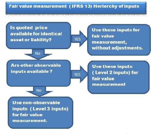 ifrs 13 fair value measurement pdf