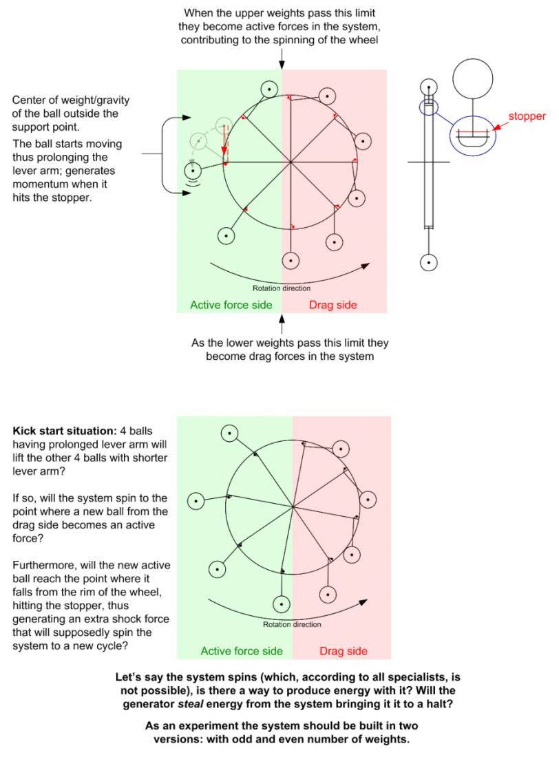 Free Energy And Perpetual Motion Is It Even Possible Video Diagram Over Balanced Wheel Speculation
