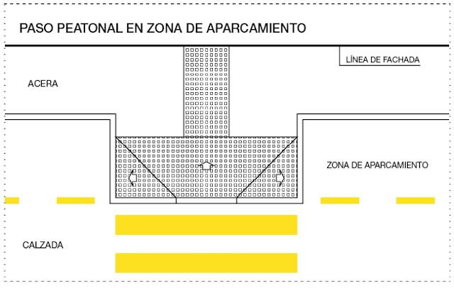 Plano de vado para paso de peatones cuyo límite con la calzada coincide con el límite de la franja de aparcamientos, con lo que se favorece la visibilidad del tráfico desde la acera.
