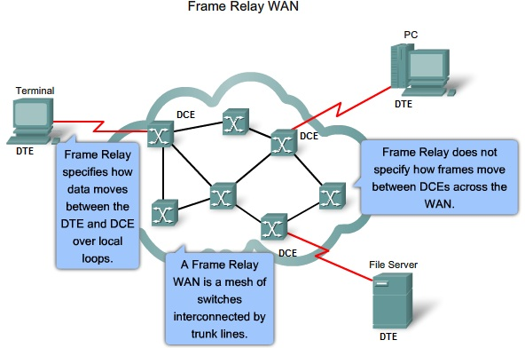 ICTechNotes: Frame Relay